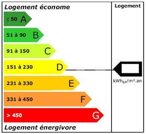 Bâtiments performants en énergie